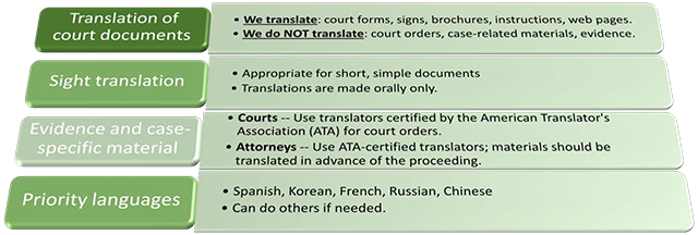 Translation Of Court Doents We Translate Forms Signs Brochures Web Pages